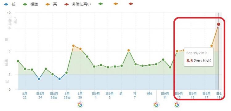 Googleアルゴリズムの大変動‼9月19日